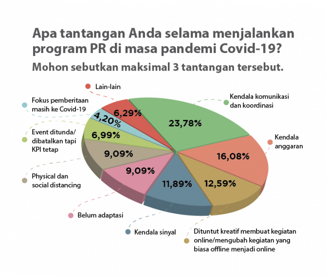 PR INDONESIA Survey Review: Communication and Coordination are the Biggest Obstacles