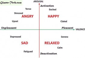 Public Emotions Valence