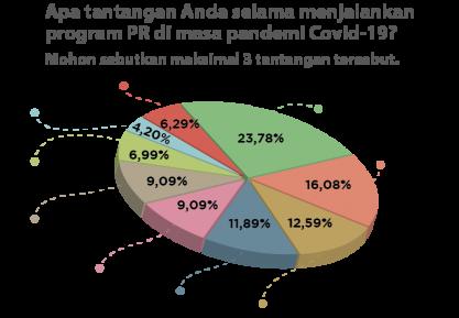 Bedah Survei PR INDONESIA: Komunikasi dan Koordinasi Jadi Kendala Terbesar